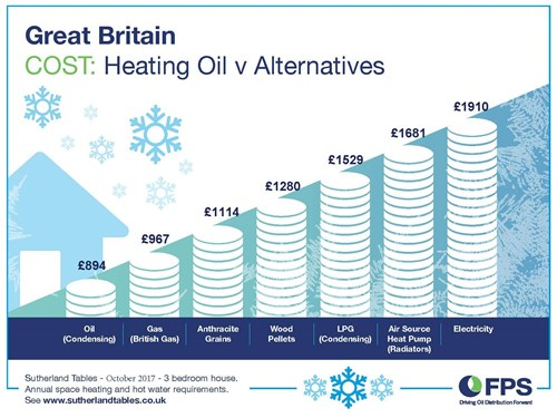 Cost of heating oil Sutherland Tables Winter 2017